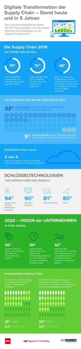 Infographik Digitale Transformation
