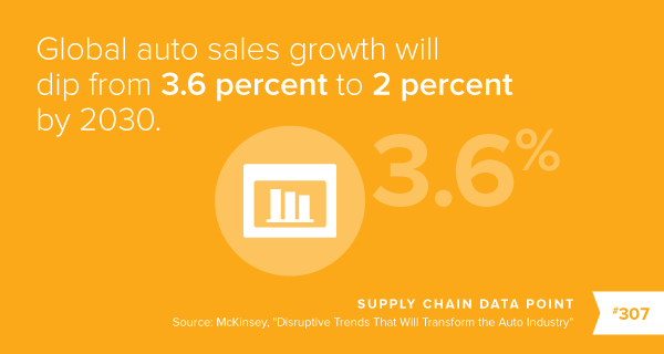 Global auto sales growth