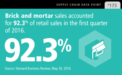 retail supply chain