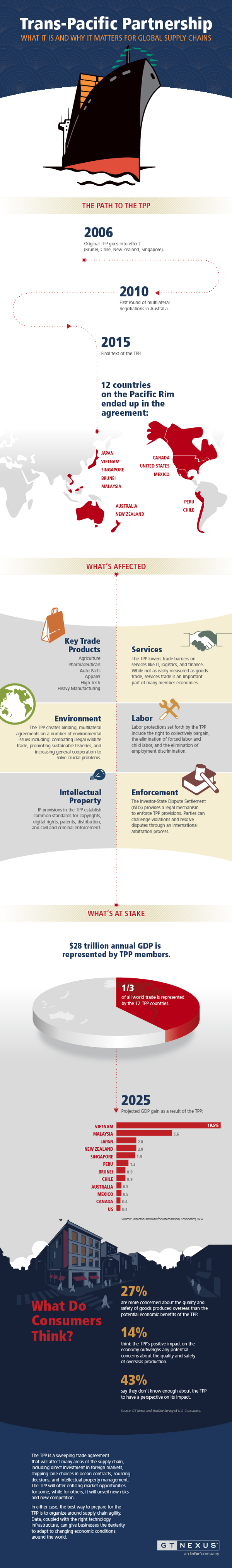 Trans-Pacific Partnership infographic