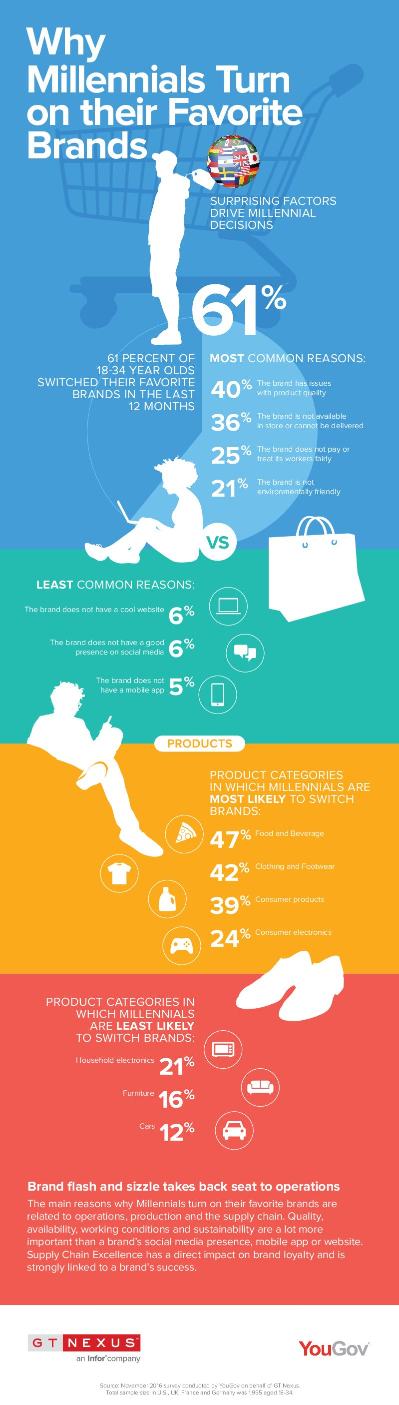 Brand loyalty factors for millennials