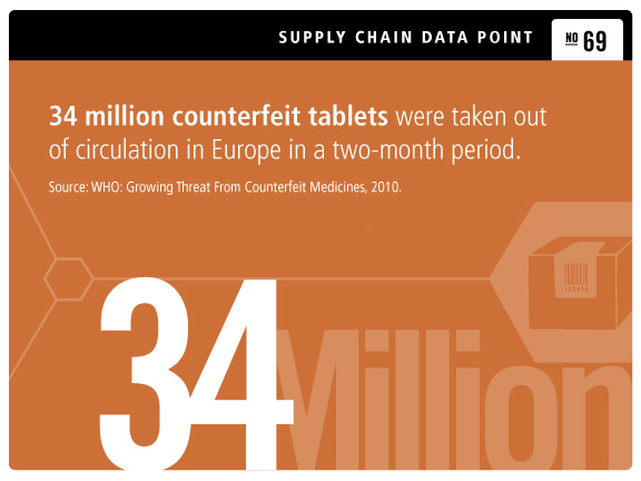 Top 10 Challenges Facing Global Pharmaceutical Supply Chains